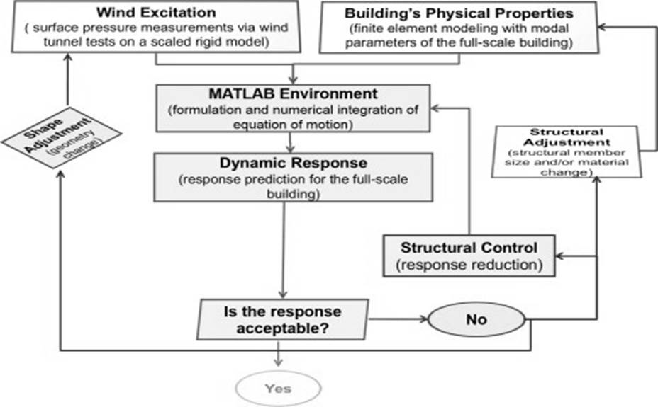 a framework for the calculation of the dynamic response and internal loads