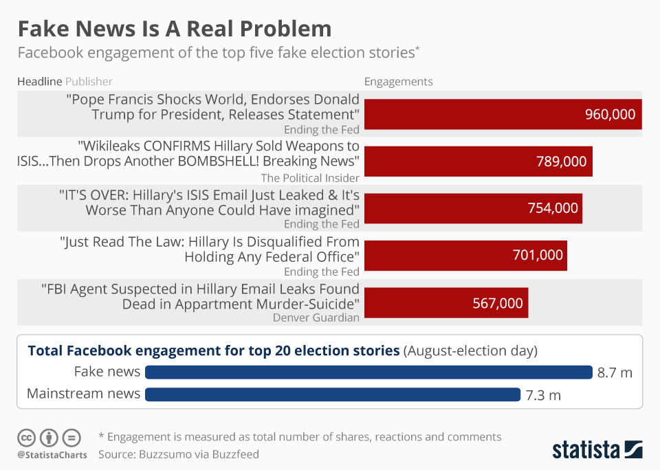 "A chart depicting levels of Facebook engagement of the top five election stories. Fake ""Pope Francis"" story received 960,000 engagements. ""Wikileaks confirms hillary sold weapons to ISIS"" received 789,000 engagements. "" HIlarrys ISIS email leak"" received 754,000 engagements. ""HIllary is disqualified from holding any federal office"" recieved 701,000 engagements. And ""FBI agent suspected in hilary email leak found dead is appartment muder suicide"" recieved 567,000."