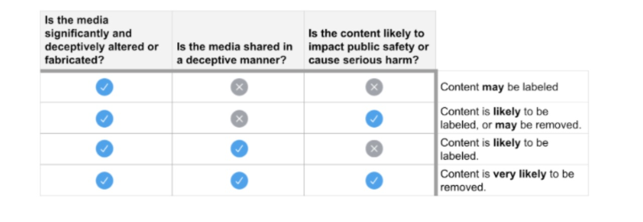 This chart describes the response Twitter will take when dealing with manipulated media. If the media shared on twitter is significantly and deceptively altered or fabricated, shared in a deceptive manner, or if the content is likely to impact public saftey or cause serious harm, twiter may take the following steps: content may be labeled; content is likely to be labeled or may be removed; content is likely to be labeled; or content is very likely to be removed. If the media is significantly and deceptively altered, there is a high likelihood it will be removed all together. If the media is shared in a deceptive manner, it is likely to be labeled or removed. if the content is likely to impact public saftely or cause serious harm, it is very likely it will be labeled and removed.
